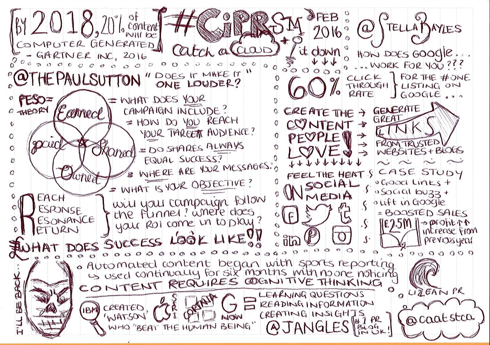 #CIPRsm Feb 2016